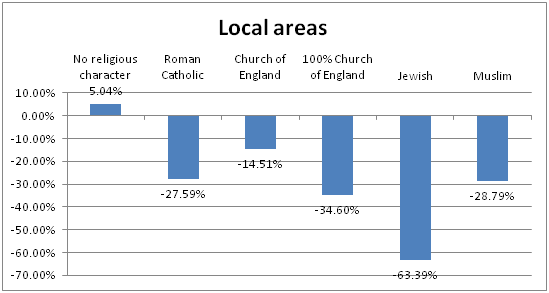 Levels of zoom - local areas